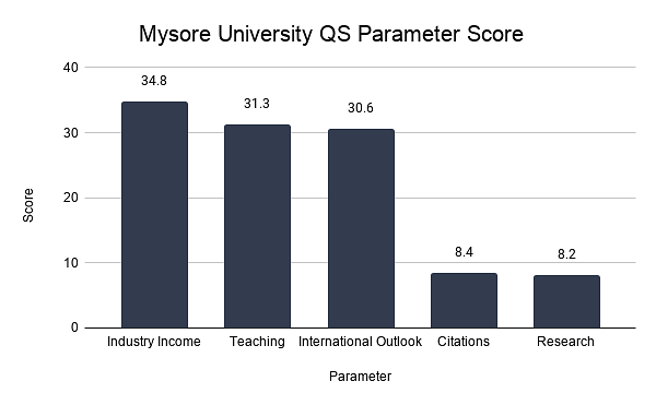 Mysore University QS Parameter Score