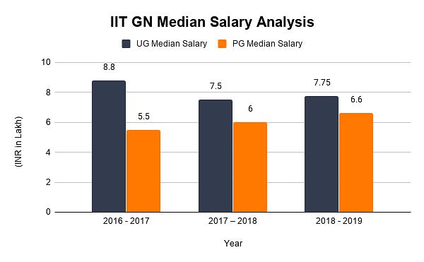 IIT GN Median Salary Analysis