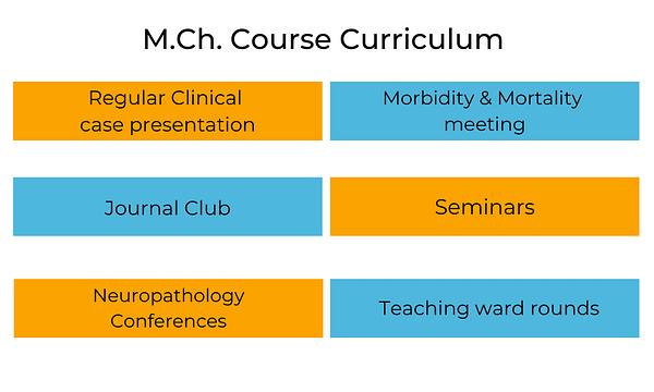 M.Ch. Course Curriculum