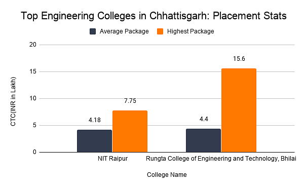 Top Engineering Colleges in Chhattisgarh: Placement Stats