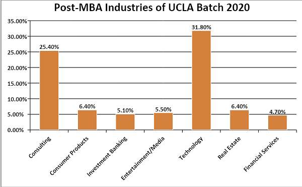 Post-MBA industries of UCLA Class Profile 2022