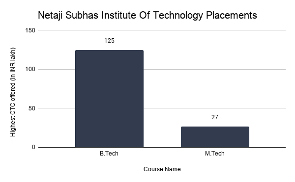 Netaji Subhas Institute Of Technology Placements (1)