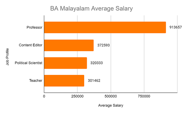 Bachelor Of Arts In Malayalam Top Colleges Syllabus Scope And Salary 2021 22