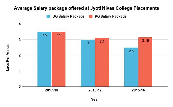 Jyoti Nivas College Placements