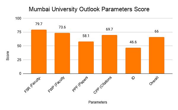 Mumbai University Outlook Parameters Score