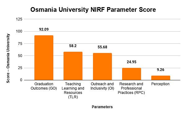 Osmania University NIRF Parameter Score