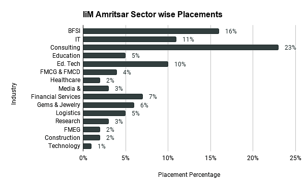 IiM Amritsar Sector wise Placements