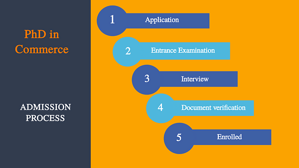 PhD in Commerce Admission Process
