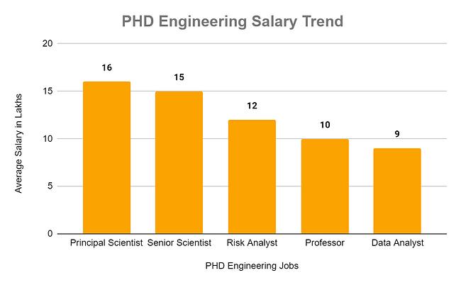 PHD Engineering Salary Trend