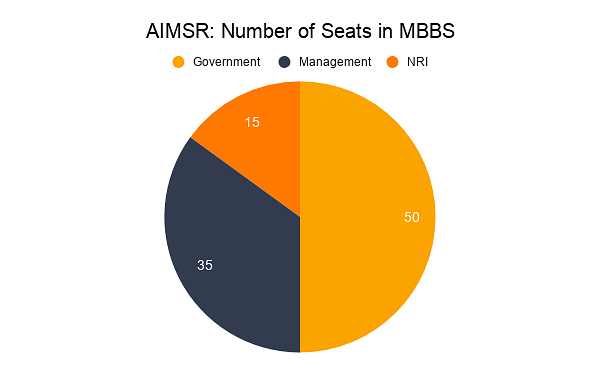AIMSR_ Number of Seats in MBBS