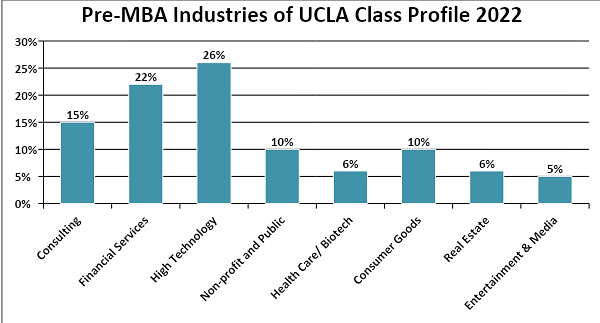 Pre-MBA industries of UCLA Class Profile 2022