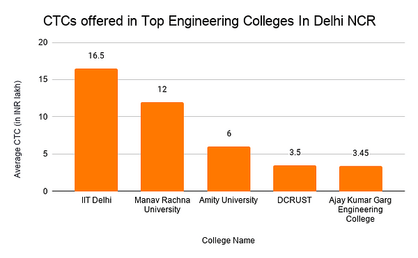 CTCs offered in Top Engineering Colleges In Delhi NCR