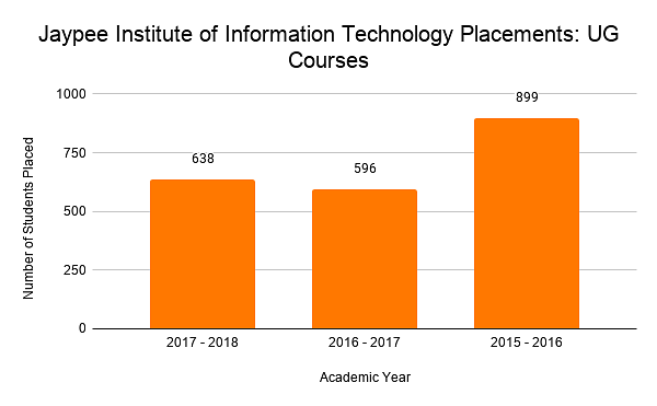 Jaypee Institute of Information Technology Placements_ UG Courses