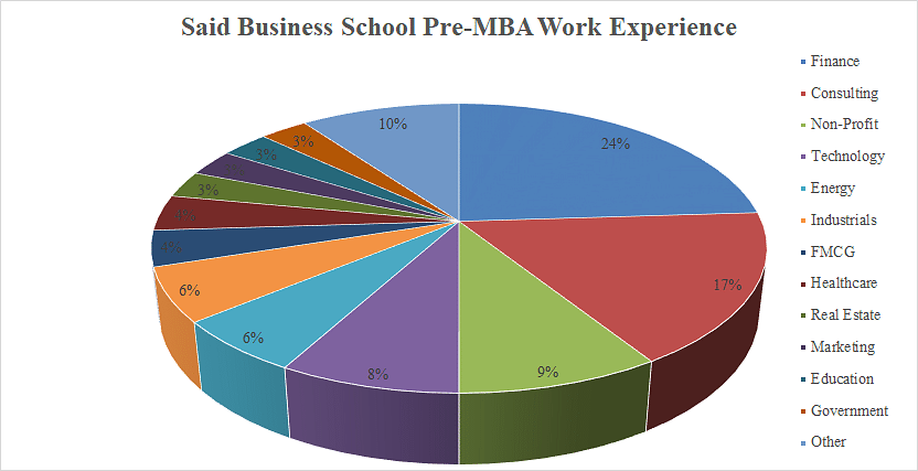 Said Business Pre-MBA Work Experience