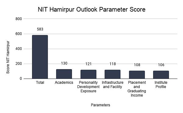 NIT Hamirpur Outlook Parameter Score