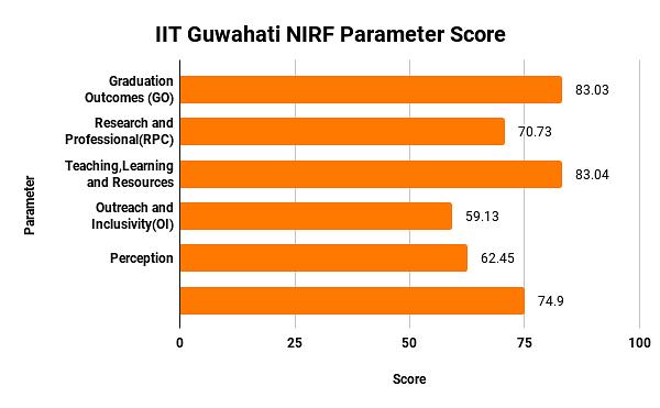 IIT Guwahati NIRF Parameter Score