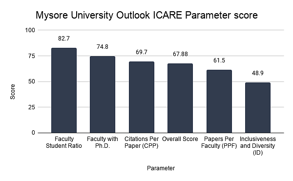 Mysore University Outlook ICARE Parameter score