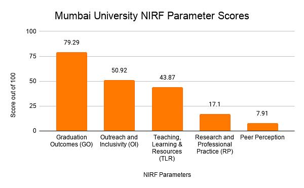 Mumbai University NIRF Parameter Scores