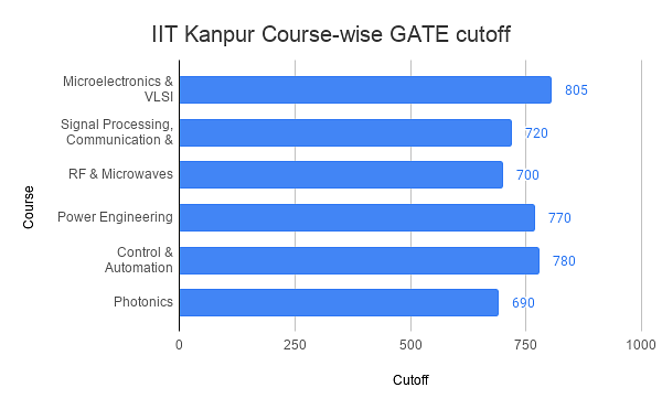 IIT Kanpur GATE Cutoff