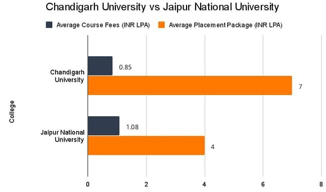 Chandigarh University Vs Jaipur National University