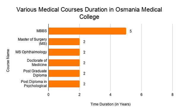 Various Medical Courses Duration in Osmania Medical College