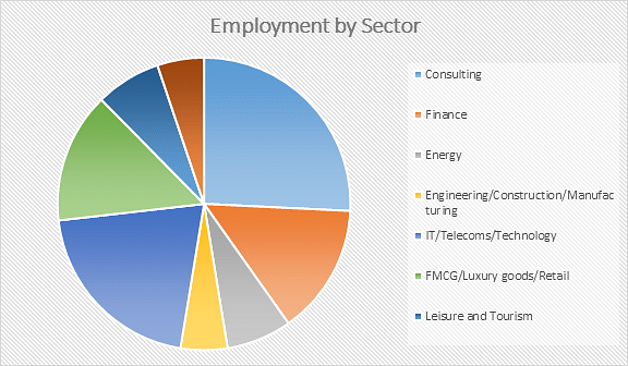 Imperial College Business School Employment by Sector