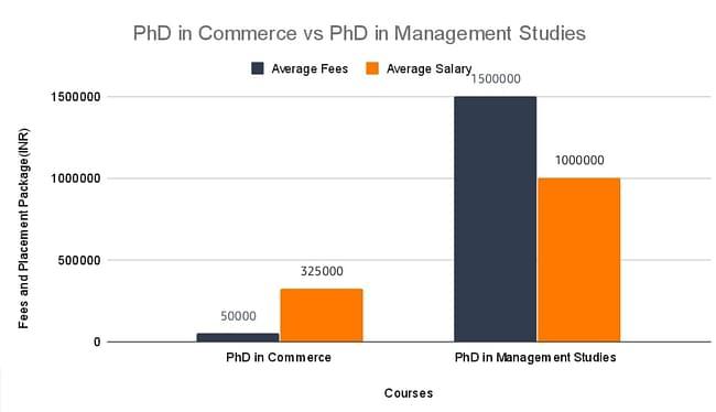 PhD in Commerce Vs PhD in Management Studies
