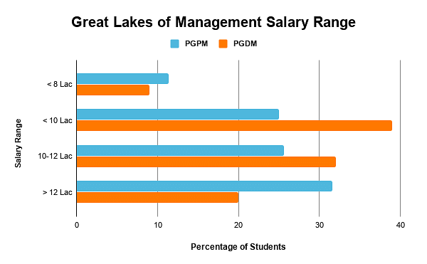 Great Lakes Institute of Management Salary Range