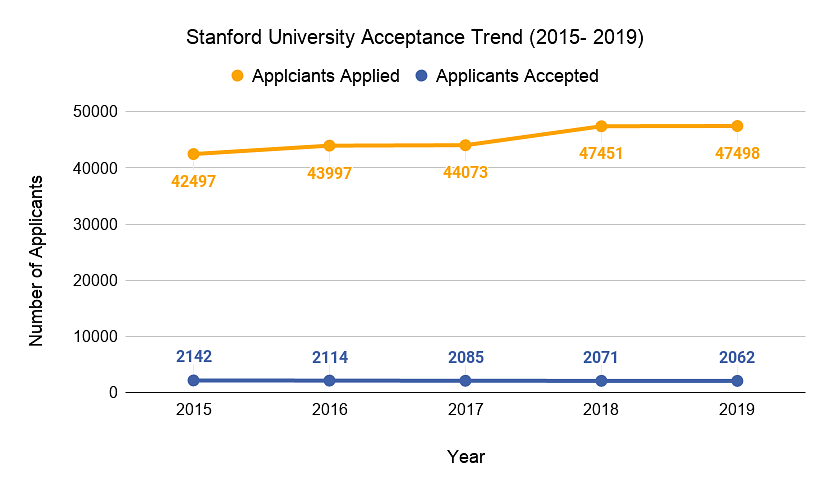 Stanford University Acceptance Trend