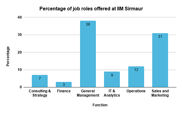 IIM Sirmaur placements