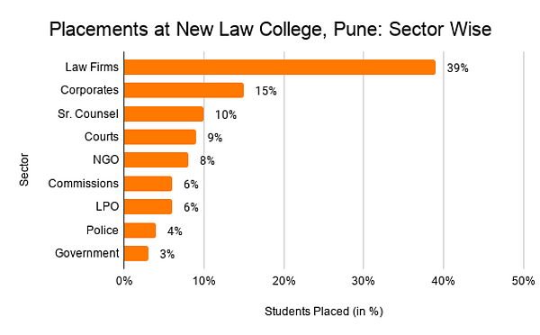 Placements at New Law College, Pune_ Sector Wise