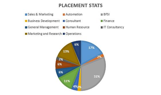IIM Sambalpur placements