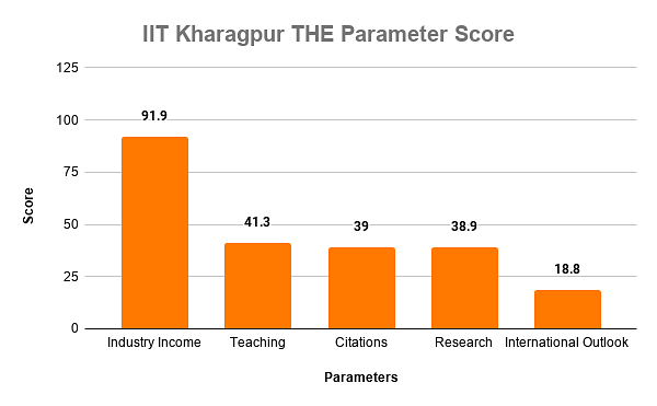 IIT Kharagpur THE Parameter Score