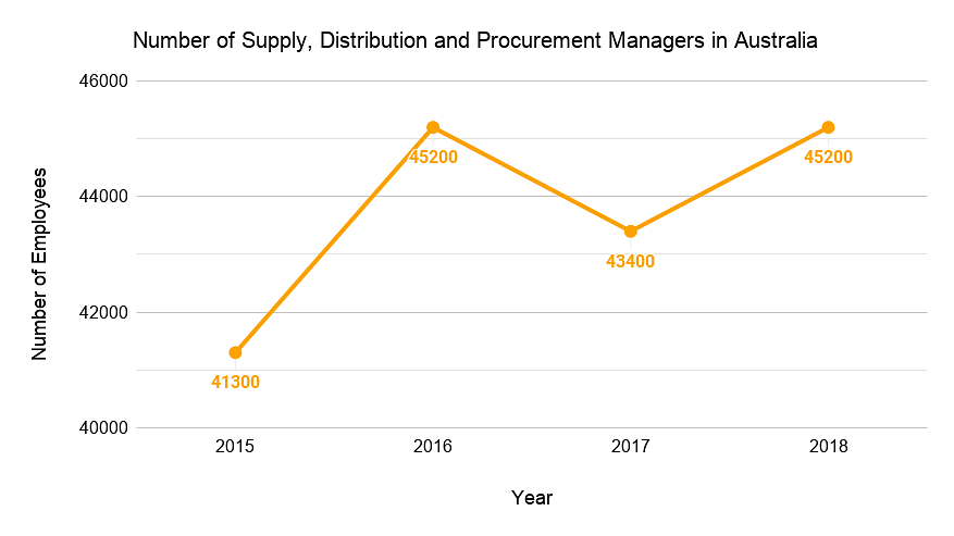 Number of Supply, Distribution and Procurement Managers in Australia