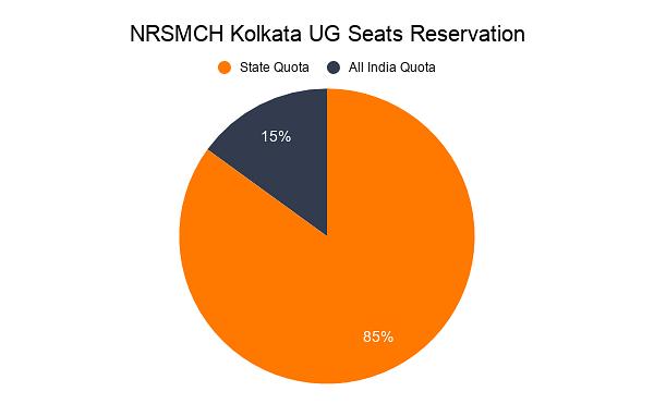 NRSMCH Kolkata UG Seats Reservation