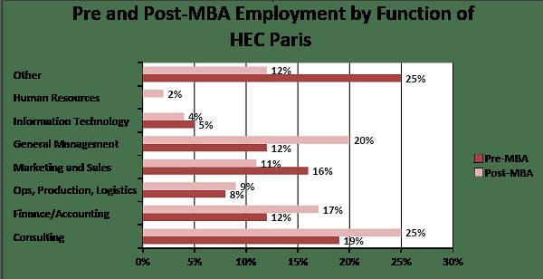 Uofa Calendar 2022.Hec Paris Mba Class Profile 2022 Employment Reports Fees Deadlines Notable Alumni