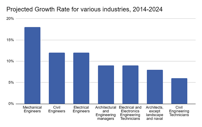 Projected Growth Rate for Various Industries