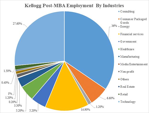 Kellogg Post MBA Employment Statistics by Industries