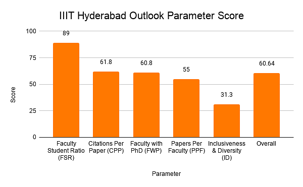 IIIT Hyderabad Outlook Parameter Score