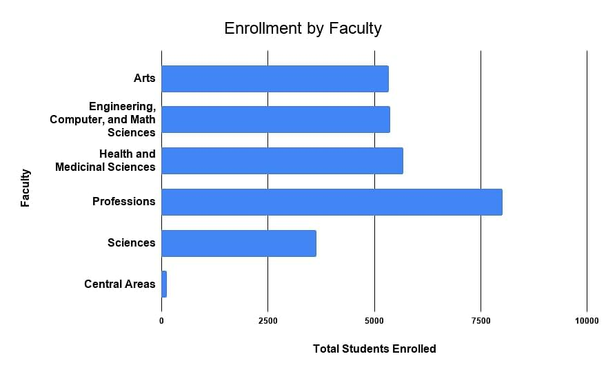 University of Adelaide Enrollment by faculty