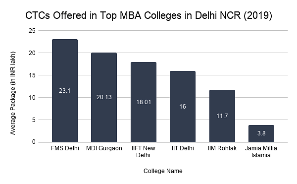 CTCs offered in top mba colleges in Delhi ncr