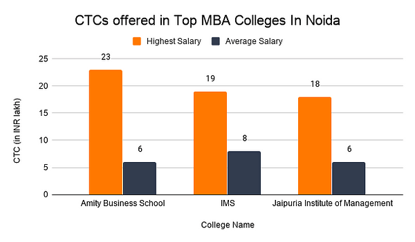 CTCs offered in Top MBA Colleges In Noida