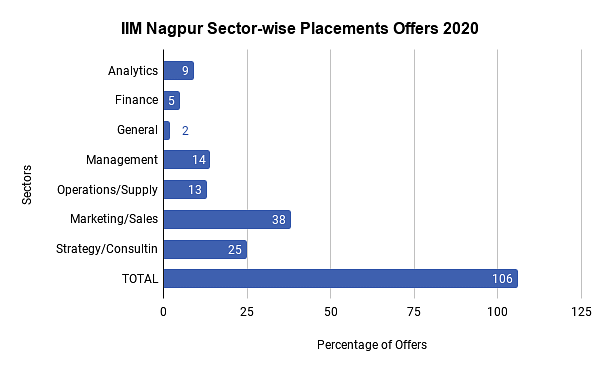 IIM Nagpur Sector-wise Placements Offers