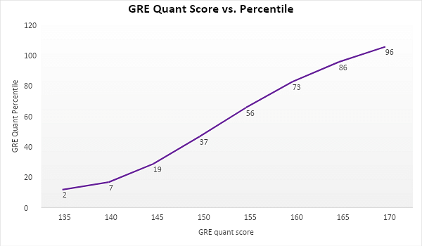 Overview of the GRE score percentile