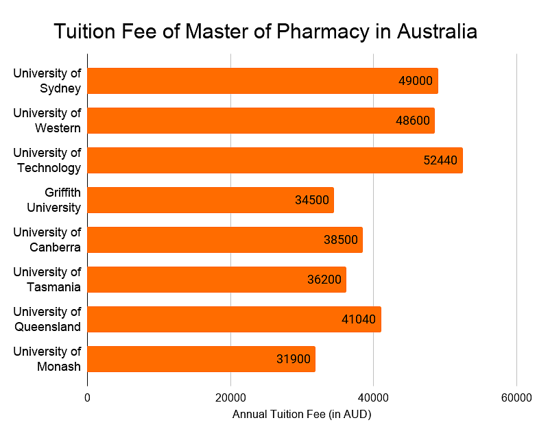 Master of Pharmacy in Australia: Top Colleges, Eligibility, Fees,  Scholarships, Jobs