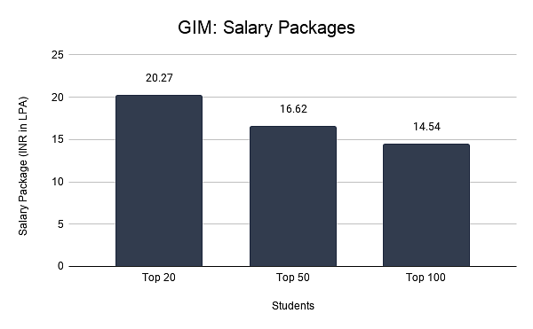 GIM: Salary Packages