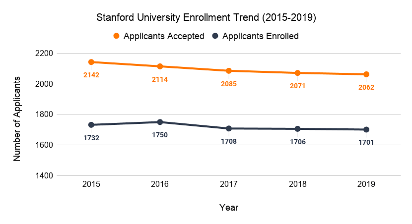 Stanford University Enrollment Trend