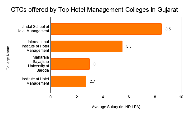 CTCs offered by Top Hotel Management Colleges in Gujarat