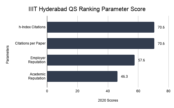 IIIT Hyderabad QS Ranking Parameter Score