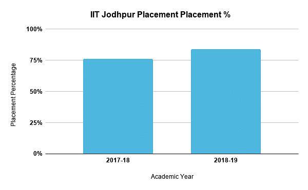 IIT Jodhpur Placement %